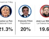 fransa başkanlık seçim